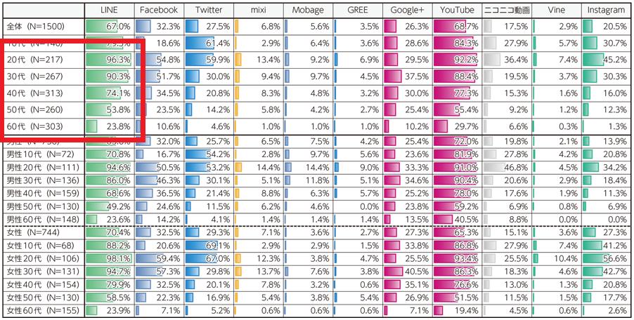 「図表1-1-1-13 主なSNSの利用率(2016年 全体・性年代別)」(総務省)を加工して作成